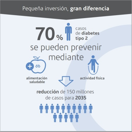 Prevención Diabetes tipo 2