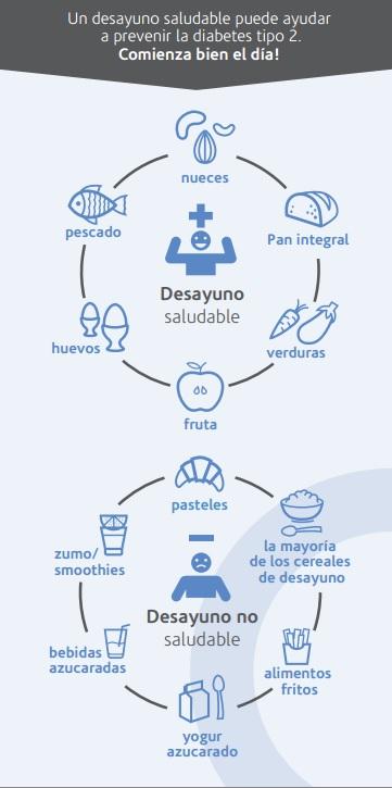 diabetes desayuno