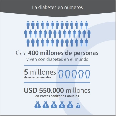 Diabetes en números